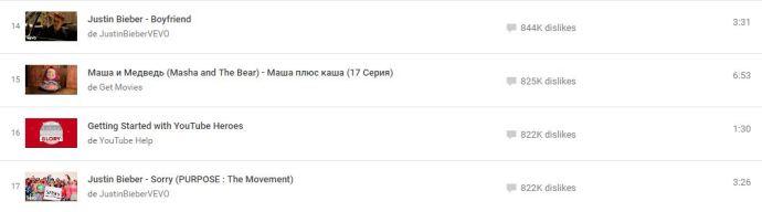 classement-dislike-youtube-heroes