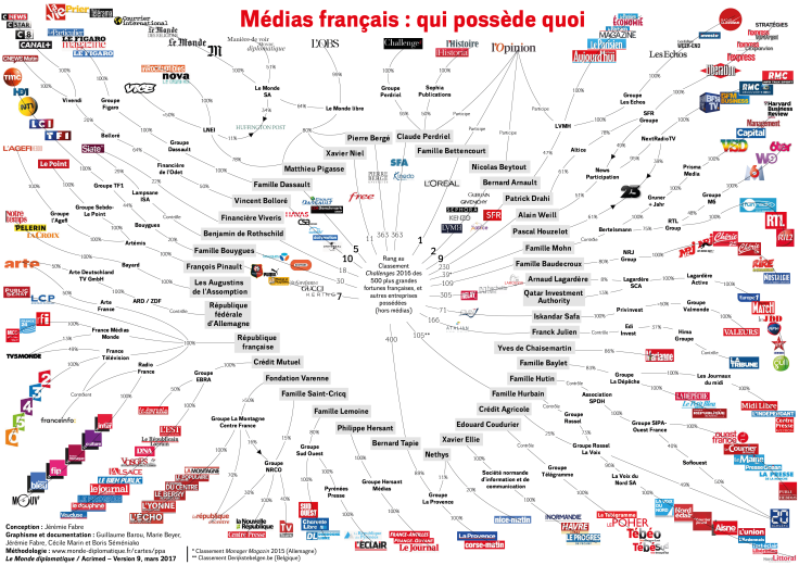 média-français-possession